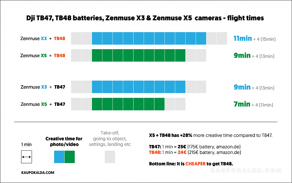 dji-inspire-1-zenmuse-x5-x3-tb47-tb48-flight-time-chart-review-test-comparison-vs.png